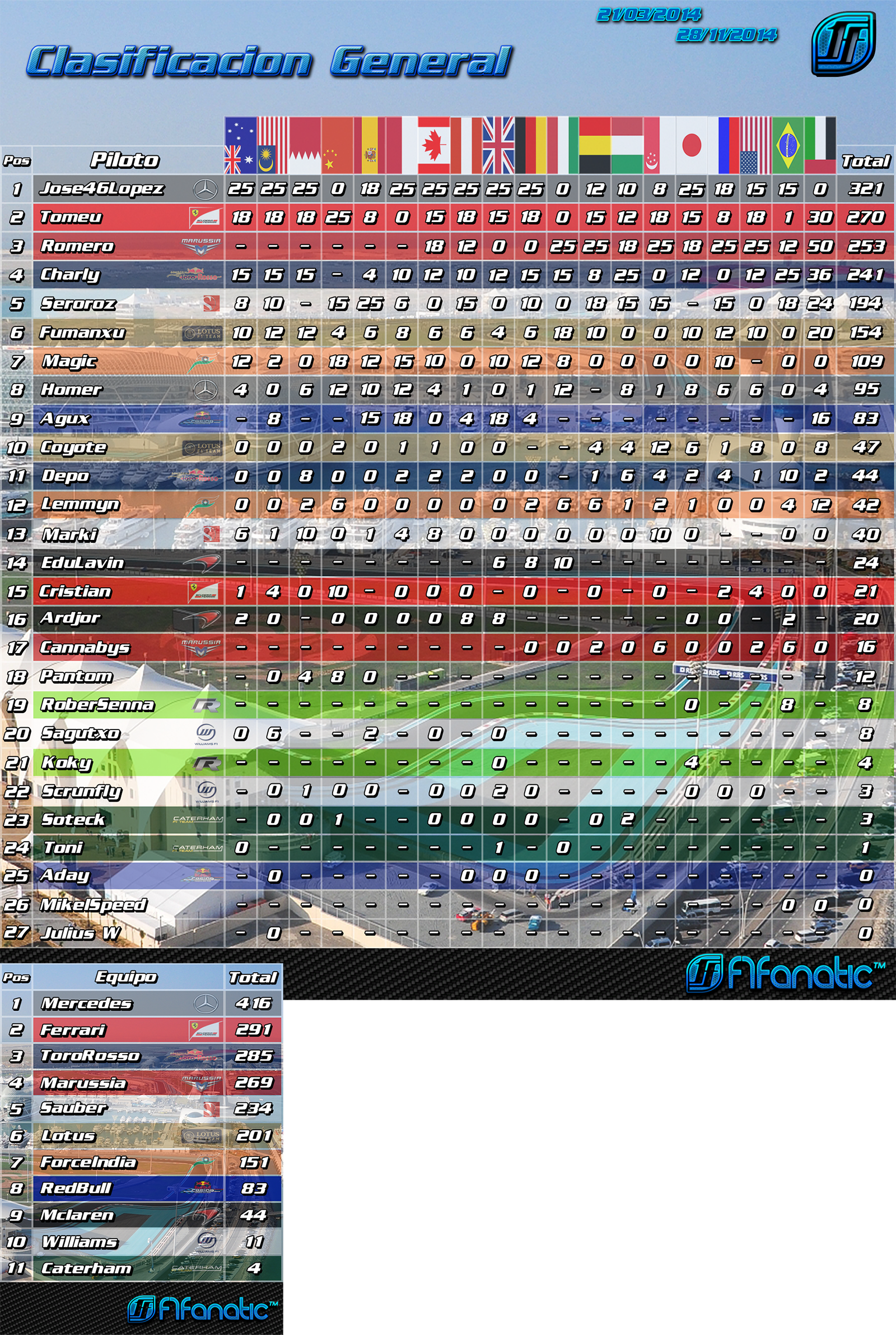 Resultados 2014 Clasificaciones-2014